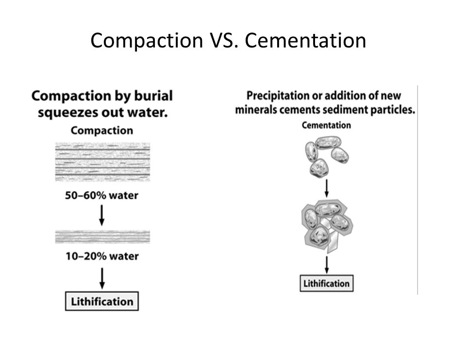Compaction VS. Cementation