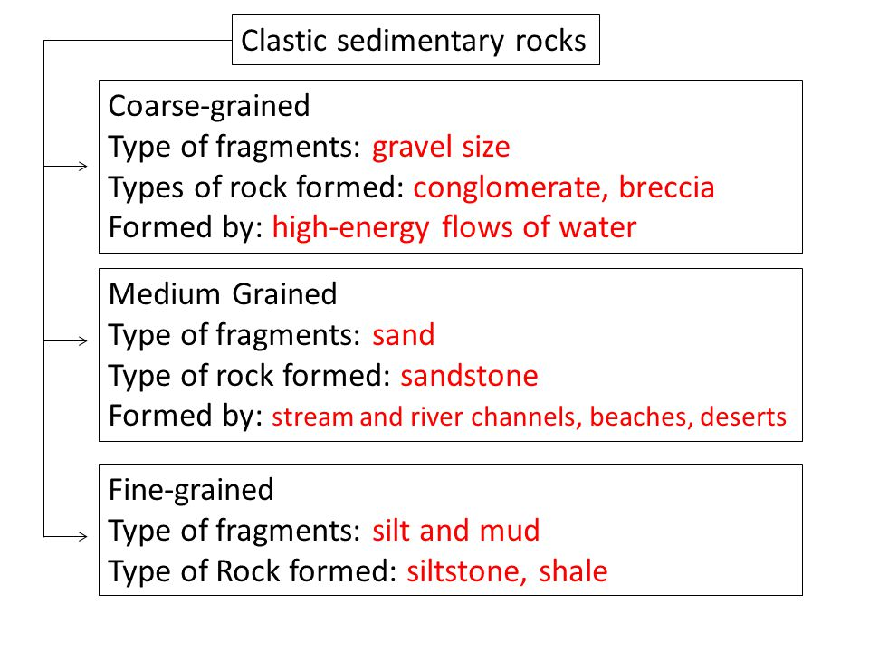 Clastic sedimentary rocks Coarse-grained Type of fragments: gravel size Types of rock formed: conglomerate, breccia Formed by: high-energy flows of water Medium Grained Type of fragments: sand Type of rock formed: sandstone Formed by: stream and river channels, beaches, deserts Fine-grained Type of fragments: silt and mud Type of Rock formed: siltstone, shale