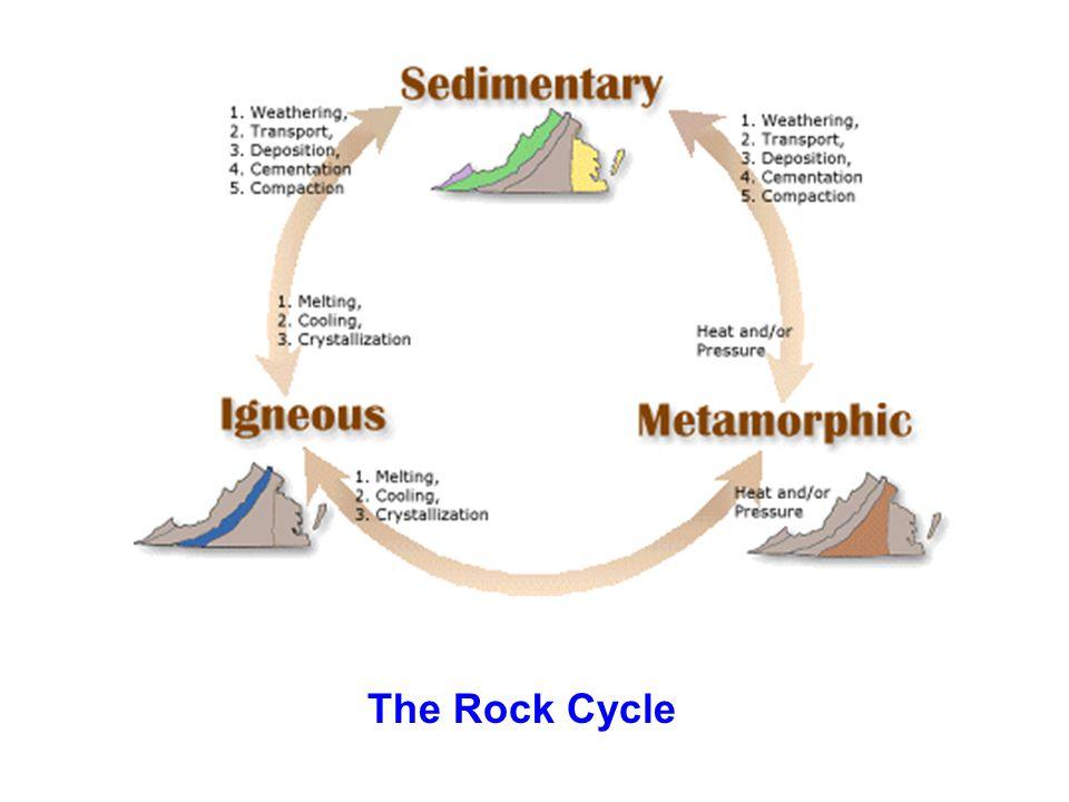 Sedimentary Rocks: sediment:unconsolidated ( soft-rock ) sedimentary rock:consolidated ( hard-rock ) examples: mud-->shale sand--> sandstone volcanic ash-->tuff