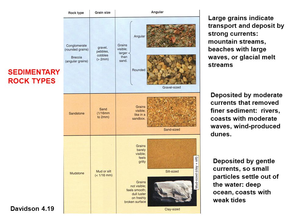 COMPACTION, LITHIFICATION, DIAGENESIS UNCONSOLIDATED SEDIMENT TURNS INTO HARD SEDIMENTARY ROCKS Davidson 4.25 Similar to snow turning to ice