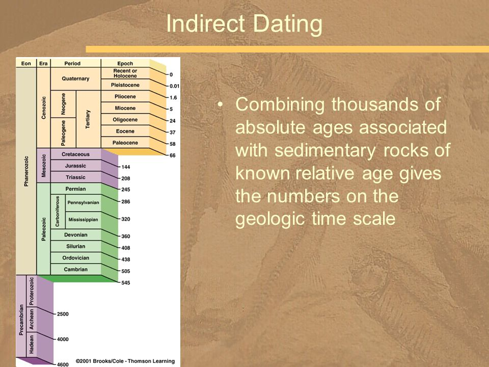 Combining thousands of absolute ages associated with sedimentary rocks of known relative age gives the numbers on the geologic time scale