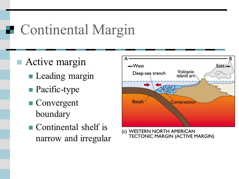 Continental Margin Passive margin Trailing margin Atlantic-type Divergent boundary Sediment build-up on shelf