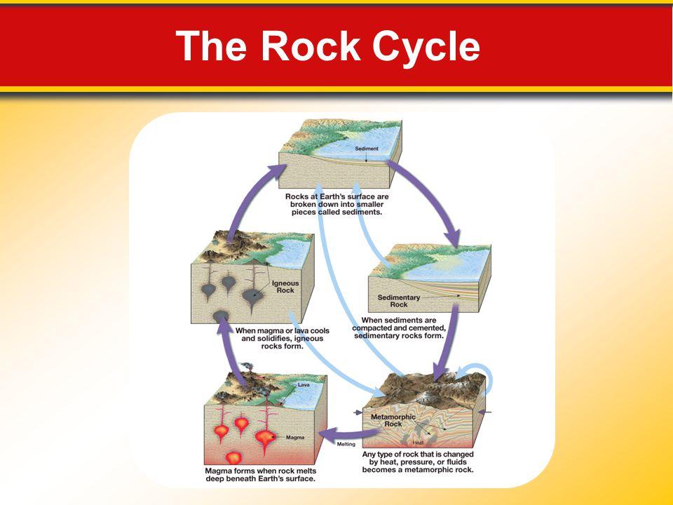 Classification of Igneous Rocks