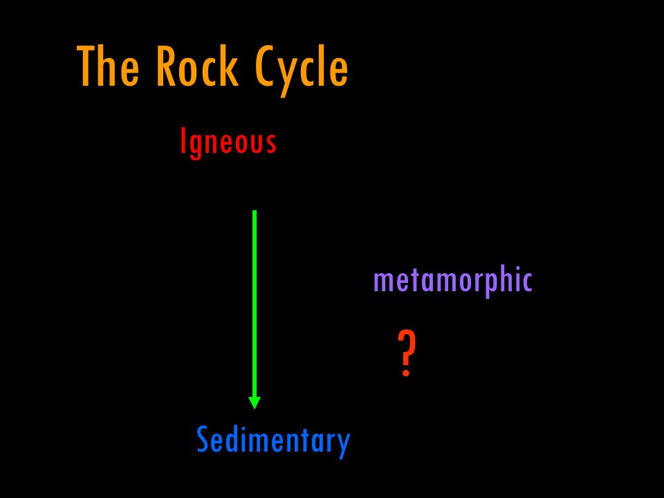 Igneous metamorphic Sedimentary The Rock Cycle ?