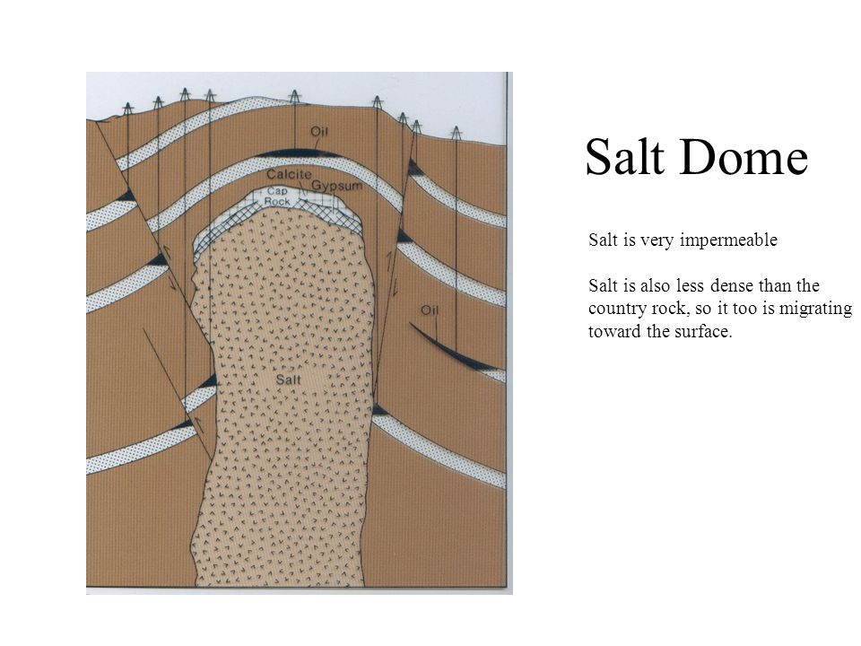 Salt Dome Salt is very impermeable Salt is also less dense than the country rock, so it too is migrating toward the surface.