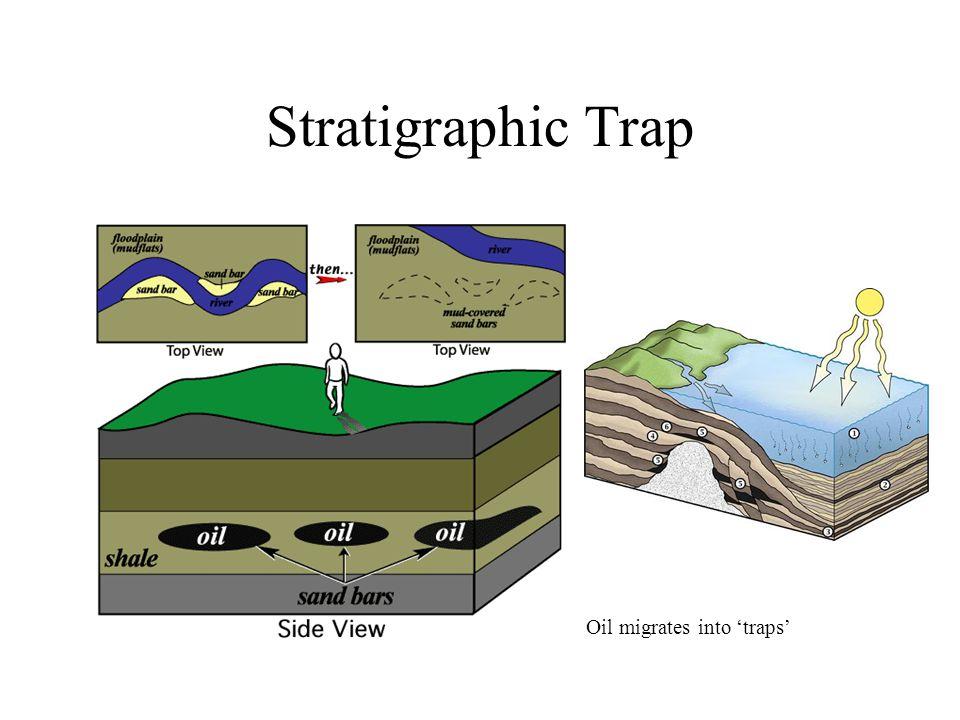Stratigraphic Trap Oil migrates into 'traps'