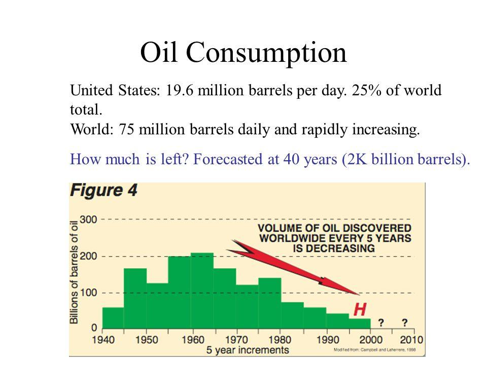 United States: 19.6 million barrels per day. 25% of world total.