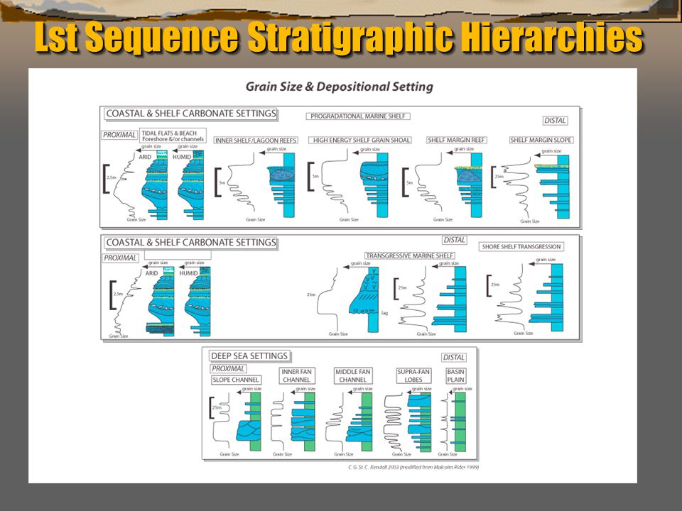 """""""Sequence Stratigraphy – Basics"""" C. G. St. C. Kendall Lst Sequence Stratigraphic Hierarchies"""