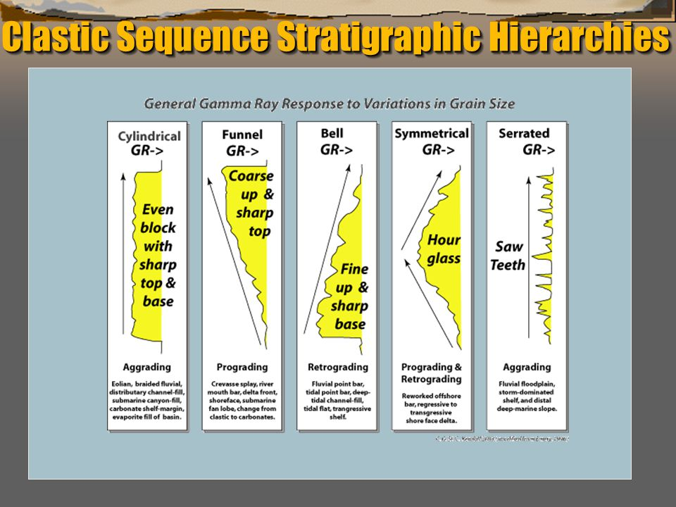 """""""Sequence Stratigraphy – Basics"""" C. G. St. C. Kendall Clastic Sequence Stratigraphic Hierarchies"""