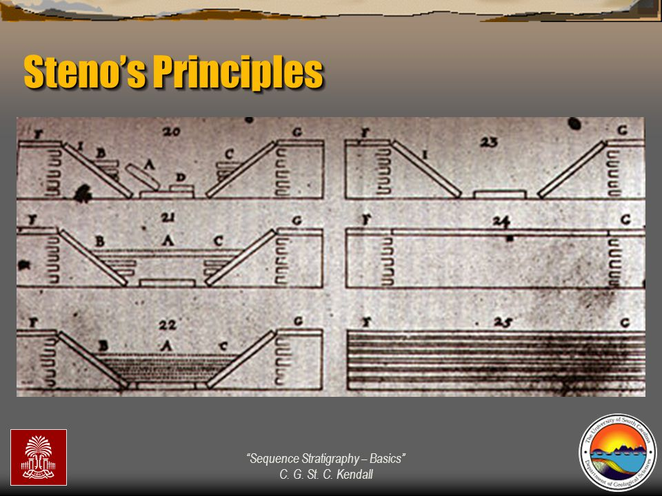 """""""Sequence Stratigraphy – Basics"""" C. G. St. C. Kendall Steno's Principles"""