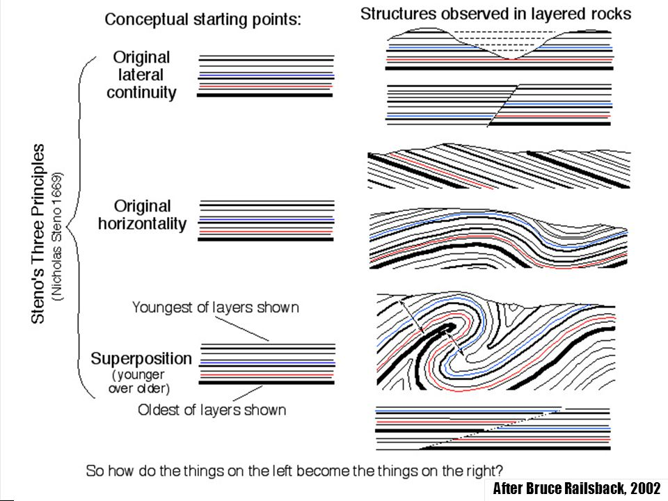 """""""Sequence Stratigraphy – Basics"""" C. G. St. C. Kendall After Bruce Railsback, 2002 After Bruce Railsback, 2002"""