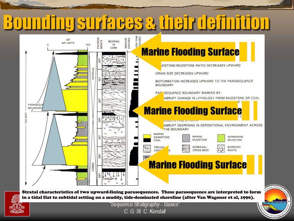 """""""Sequence Stratigraphy – Basics"""" C. G. St. C. Kendall Bounding surfaces & their definition Marine Flooding Surface"""