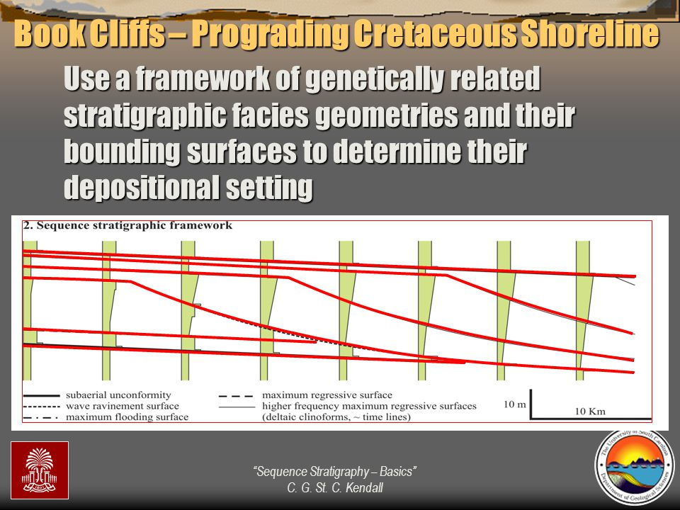 """""""Sequence Stratigraphy – Basics"""" C. G. St. C. Kendall Use a framework of genetically related stratigraphic facies geometries and their bounding surfac"""