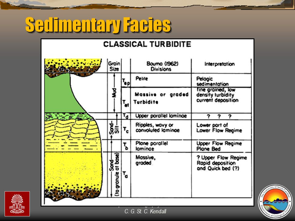 """""""Sequence Stratigraphy – Basics"""" C. G. St. C. Kendall Sedimentary Facies"""