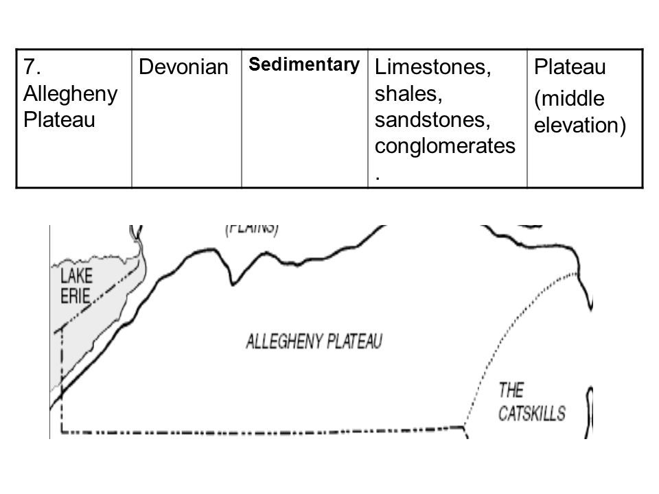 7. Allegheny Plateau Devonian Sedimentary Limestones, shales, sandstones, conglomerates. Plateau (middle elevation)