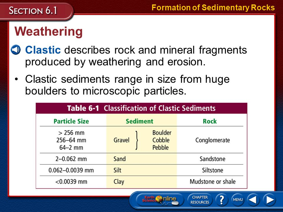 Features of Sedimentary Rocks Cross-bedding is formed as inclined layers of sediment move forward across a horizontal surface.