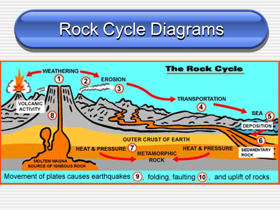 Rock Cycle Diagrams