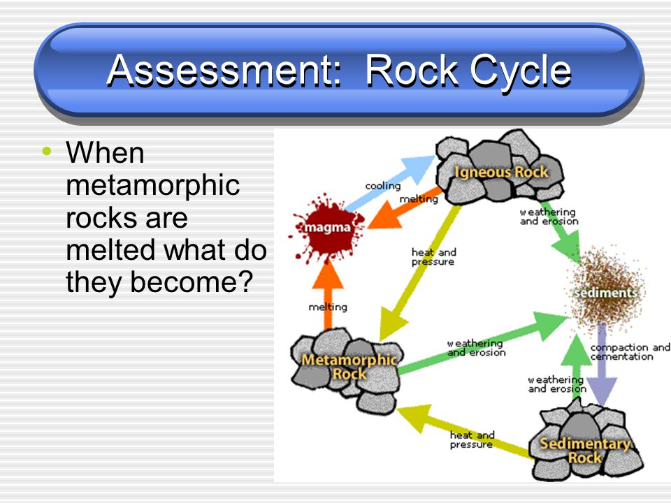 Assessment: Rock Cycle When metamorphic rocks are melted what do they become?