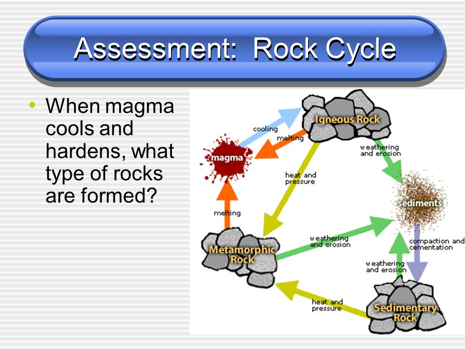 Assessment: Rock Cycle When magma cools and hardens, what type of rocks are formed