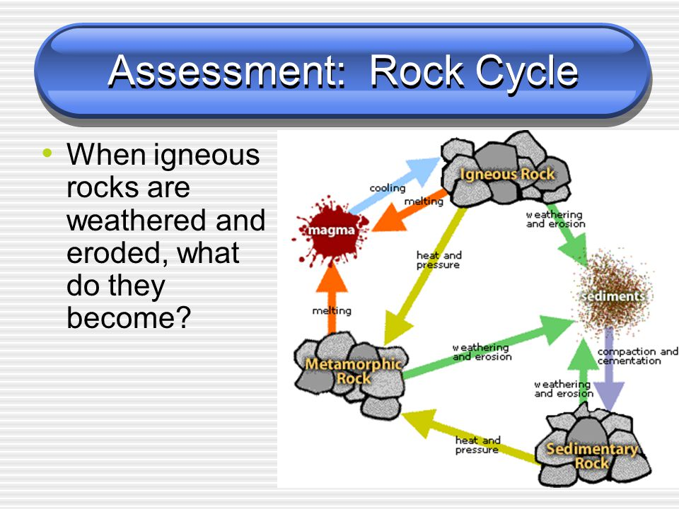 Assessment: Rock Cycle When igneous rocks are weathered and eroded, what do they become?