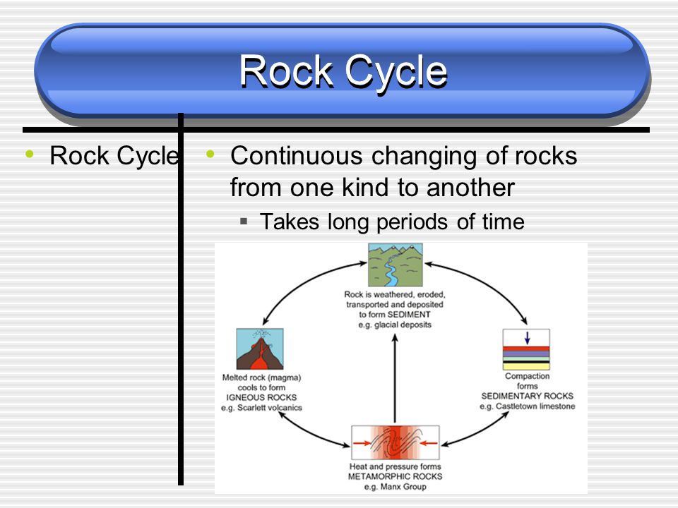 Rock Cycle Continuous changing of rocks from one kind to another  Takes long periods of time