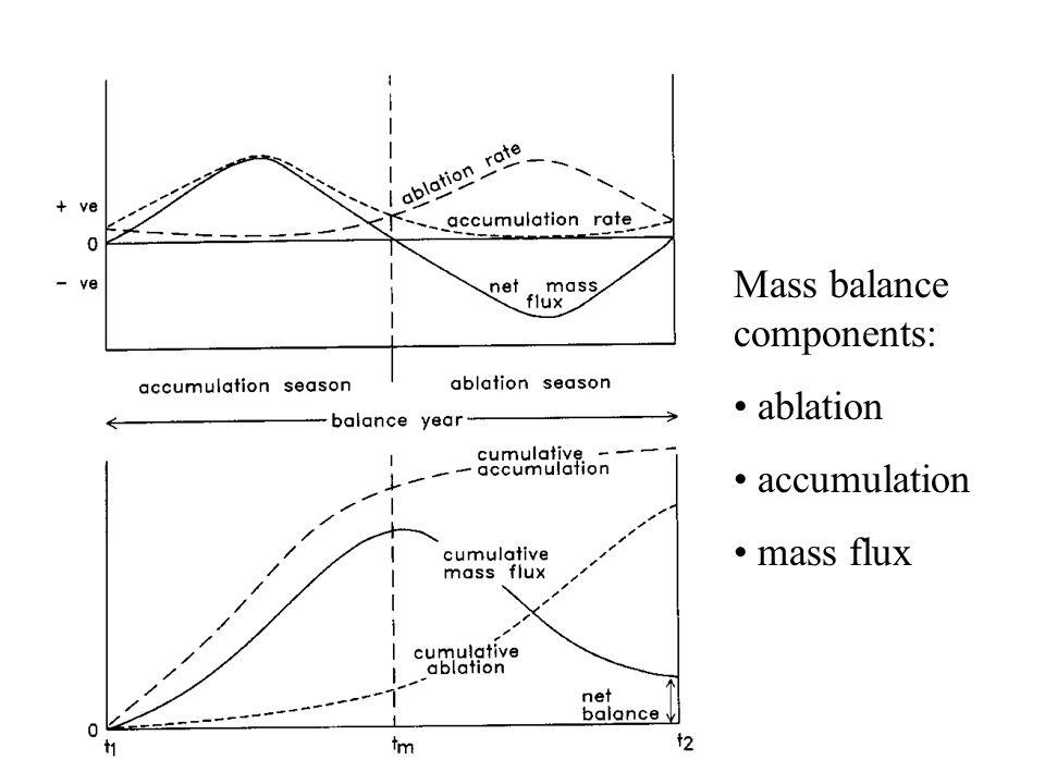Mass balance components: ablation accumulation mass flux