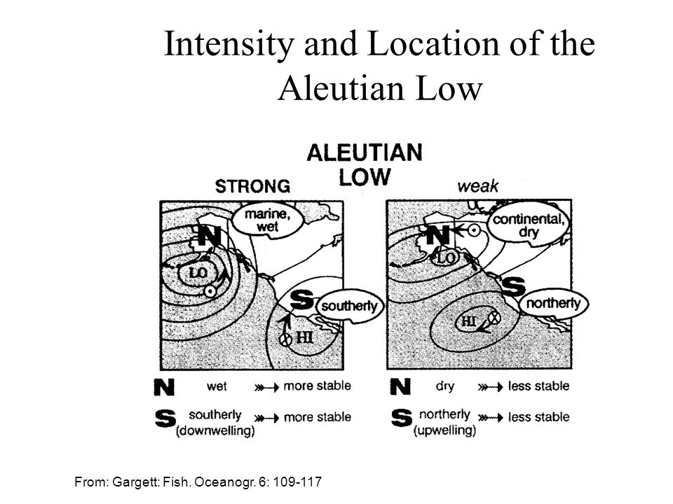 Intensity and Location of the Aleutian Low From: Gargett: Fish. Oceanogr. 6: 109-117