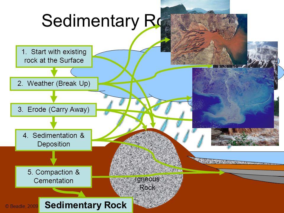 Metamorphic Rock Recipe 1.