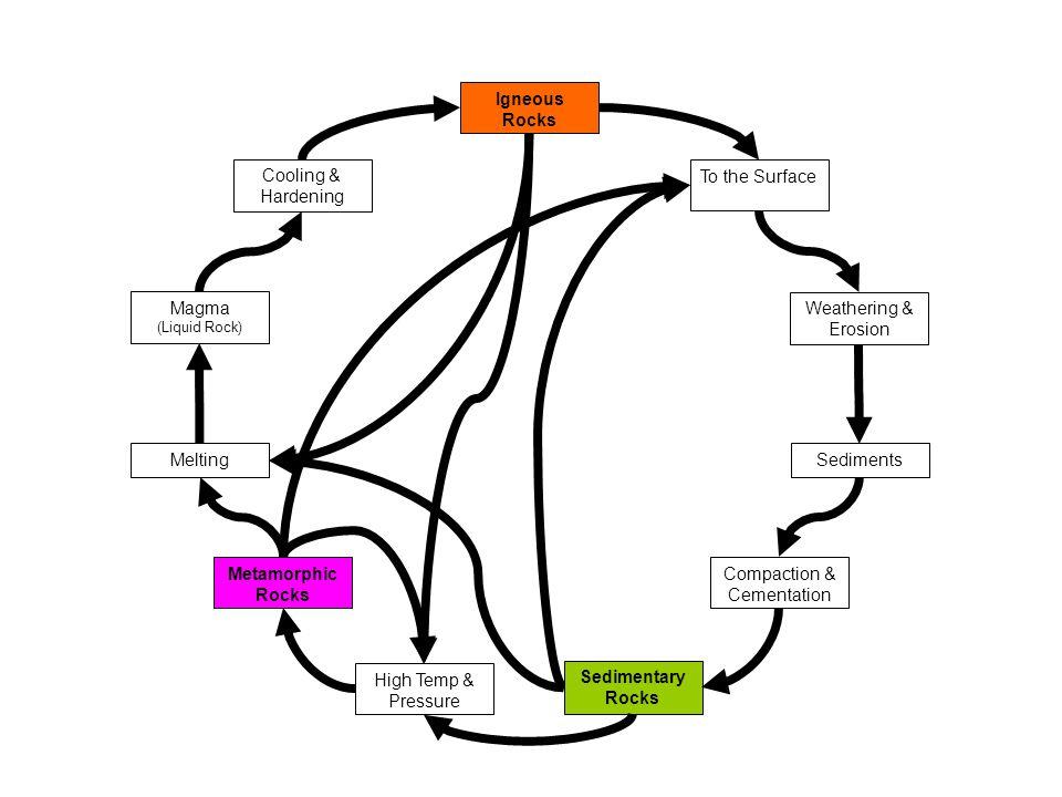 10 Rock Processes Review Sedimentary Metamorphic Igneous