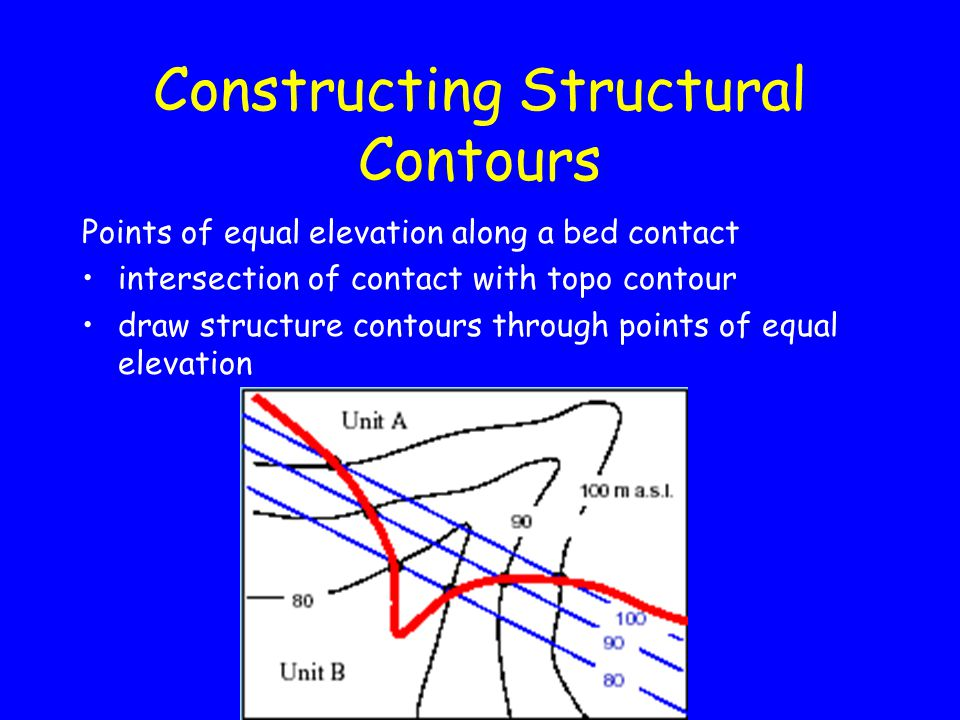 Constructing Structural Contours Points of equal elevation along a bed contact intersection of contact with topo contour draw structure contours through points of equal elevation