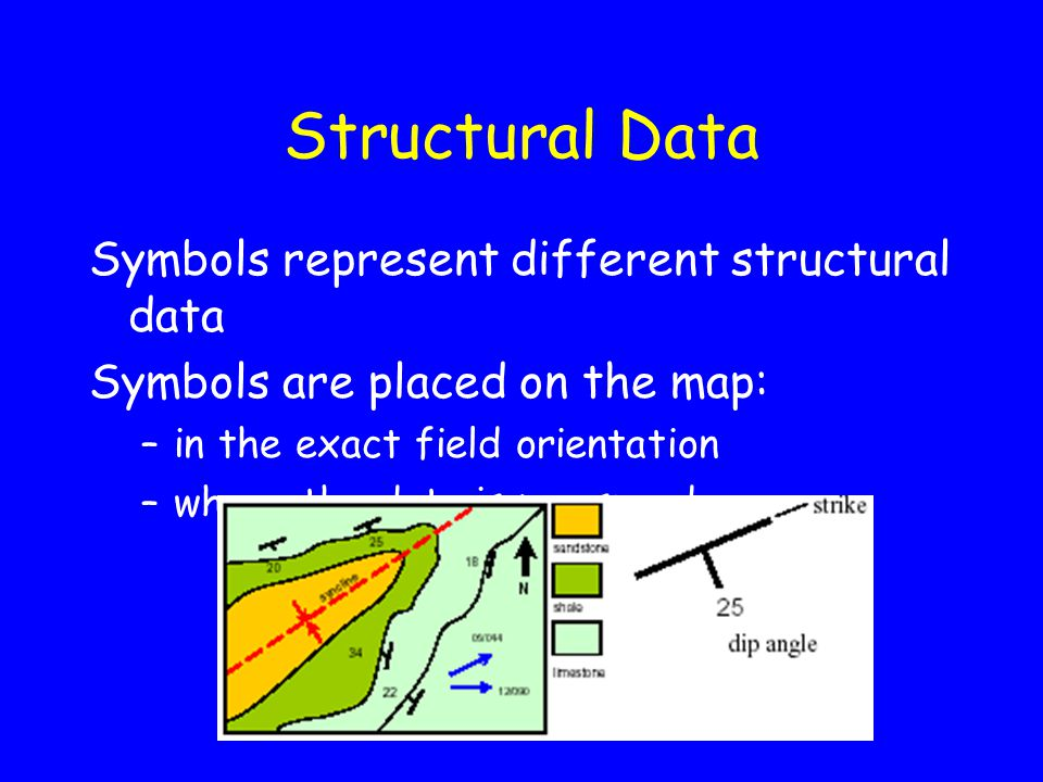 Structural Data Symbols represent different structural data Symbols are placed on the map: –in the exact field orientation –where the data is measured