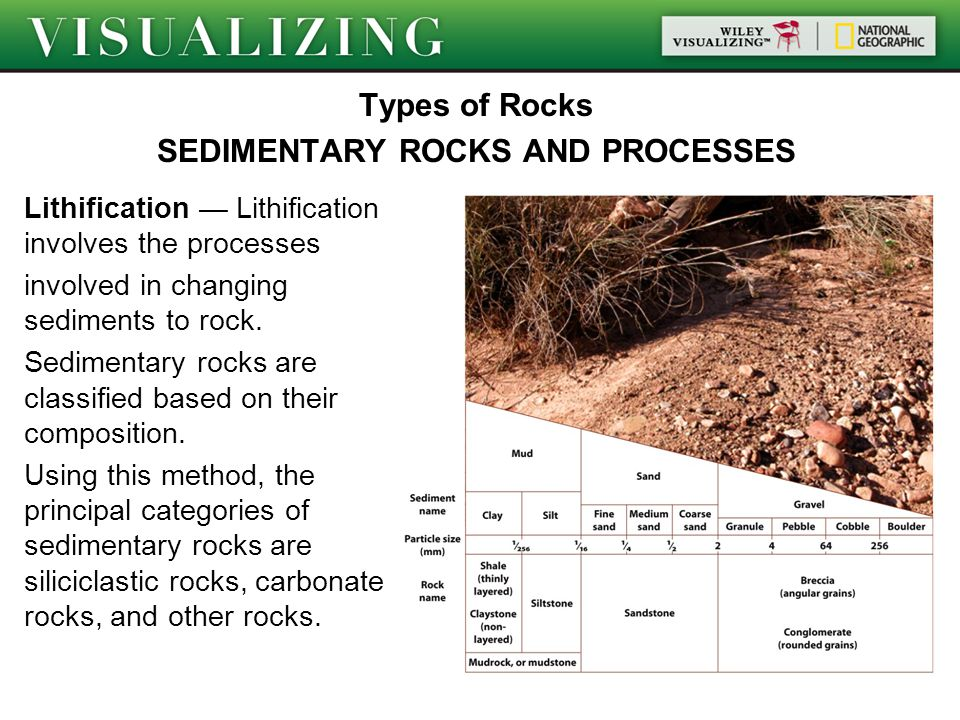 Types of Rocks SEDIMENTARY ROCKS AND PROCESSES Lithification — Lithification involves the processes involved in changing sediments to rock.