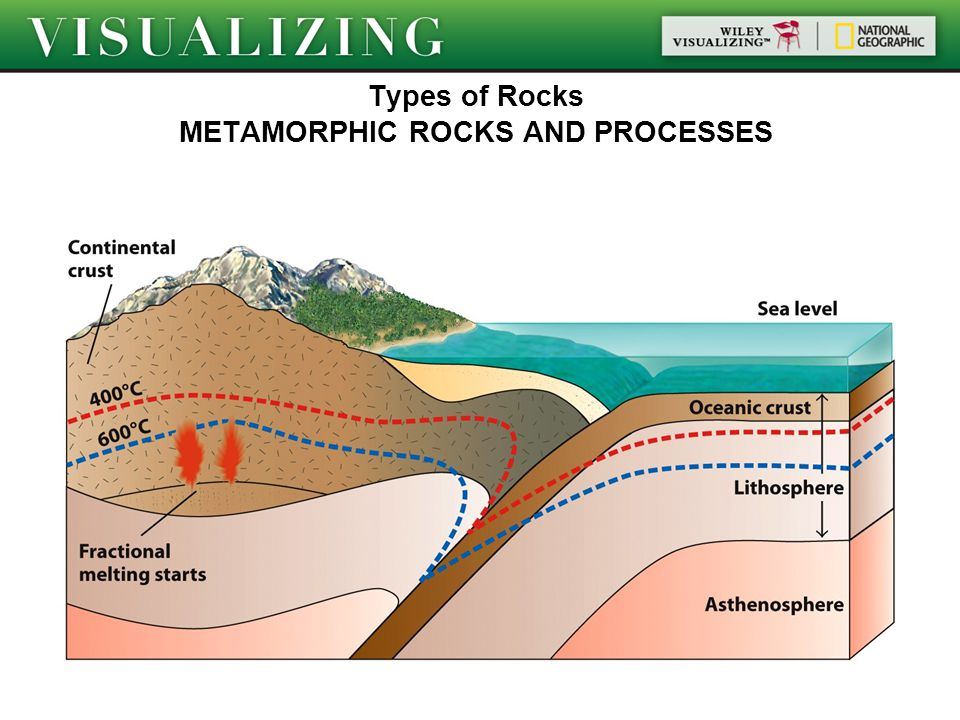 Types of Rocks METAMORPHIC ROCKS AND PROCESSES