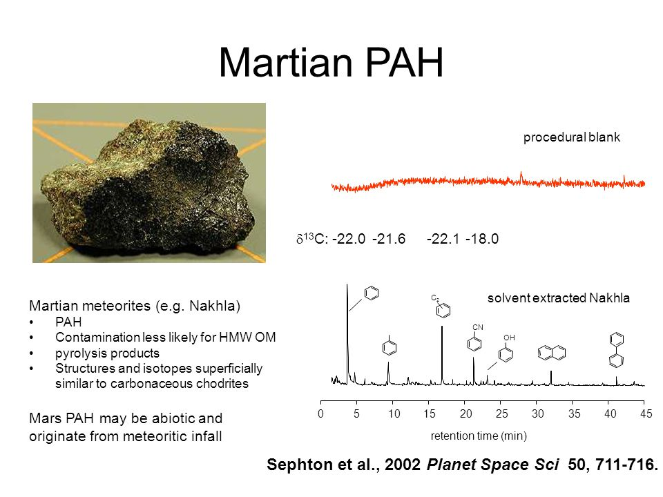 Martian PAH 51015202530354045 retention time (min) 0 solvent extracted Nakhla procedural blank C2C2 CN OH -22.0-21.6-22.1-18.0  13 C: Martian meteorites (e.g.
