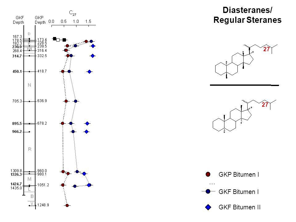 Diasteranes/ Regular Steranes 27 28 29 GKF Bitumen I GKP Bitumen I GKF Bitumen II