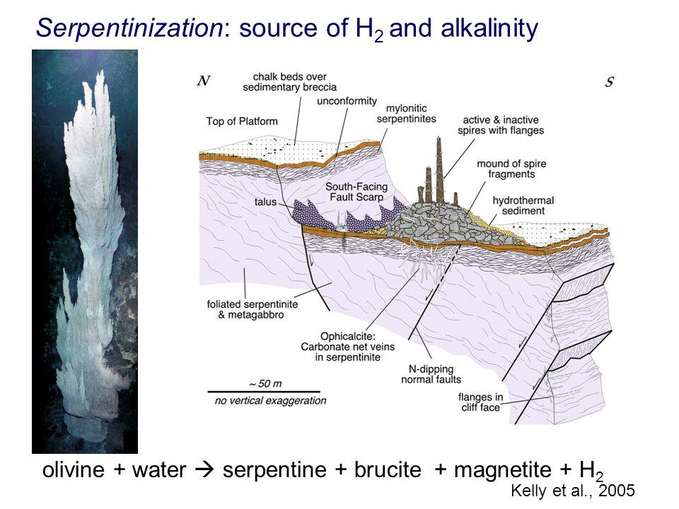 olivine + water  serpentine + brucite + magnetite + H 2 Serpentinization: source of H 2 and alkalinity Kelly et al., 2005