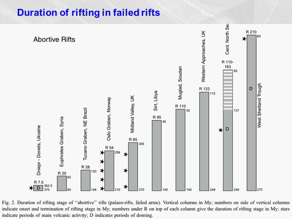 Duration of rifting in failed rifts