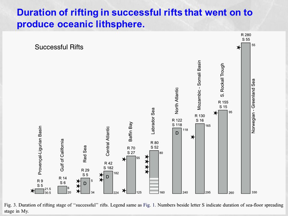 Duration of rifting in successful rifts that went on to produce oceanic lithsphere.