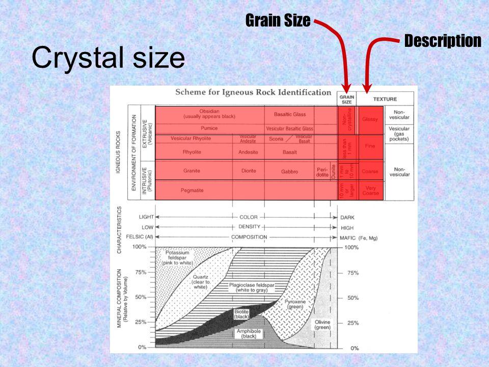 Crystal size Description Grain Size