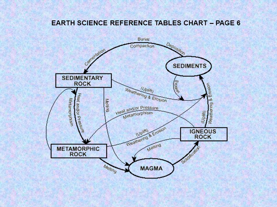 EARTH SCIENCE REFERENCE TABLES CHART – PAGE 6