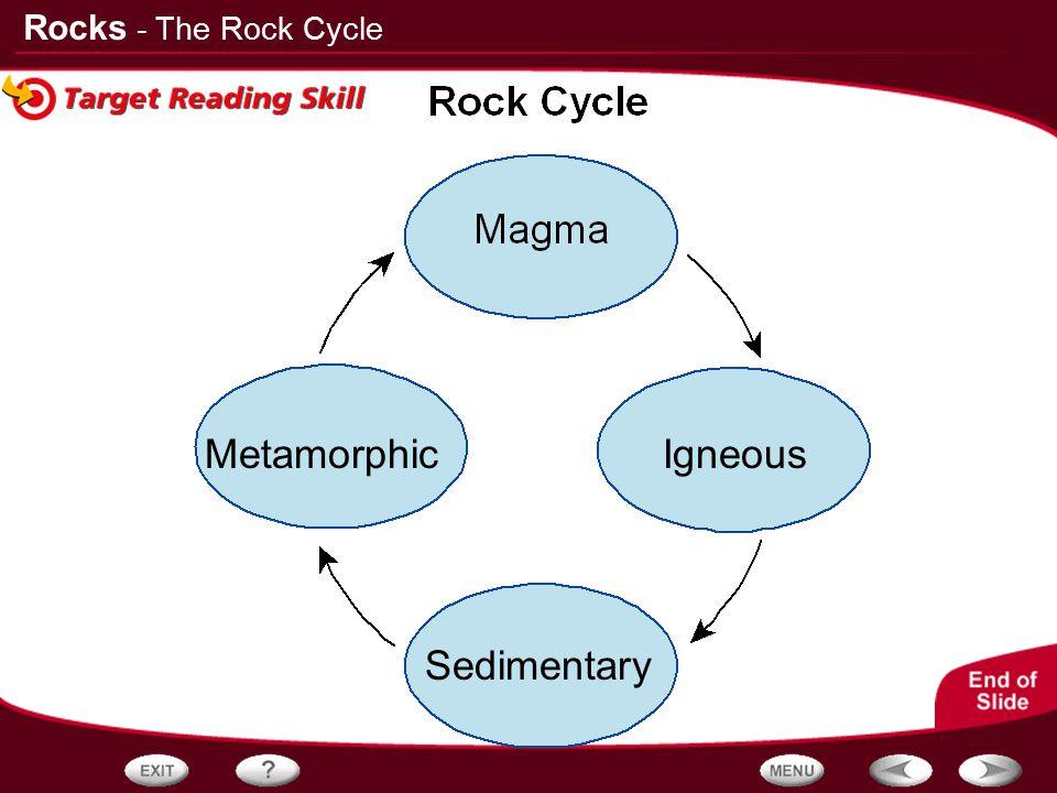 Rocks Igneous Sedimentary Metamorphic - The Rock Cycle
