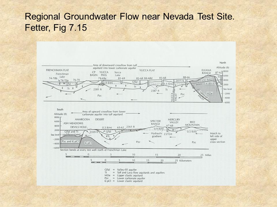 Regional Groundwater Flow near Nevada Test Site. Fetter, Fig 7.15