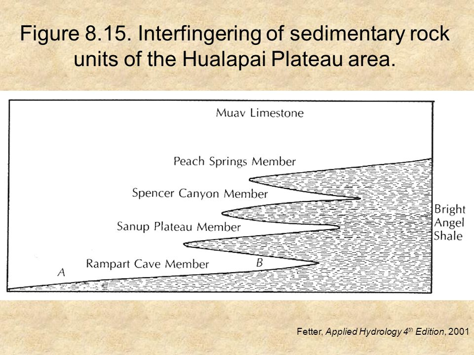 Figure 8.15. Interfingering of sedimentary rock units of the Hualapai Plateau area.