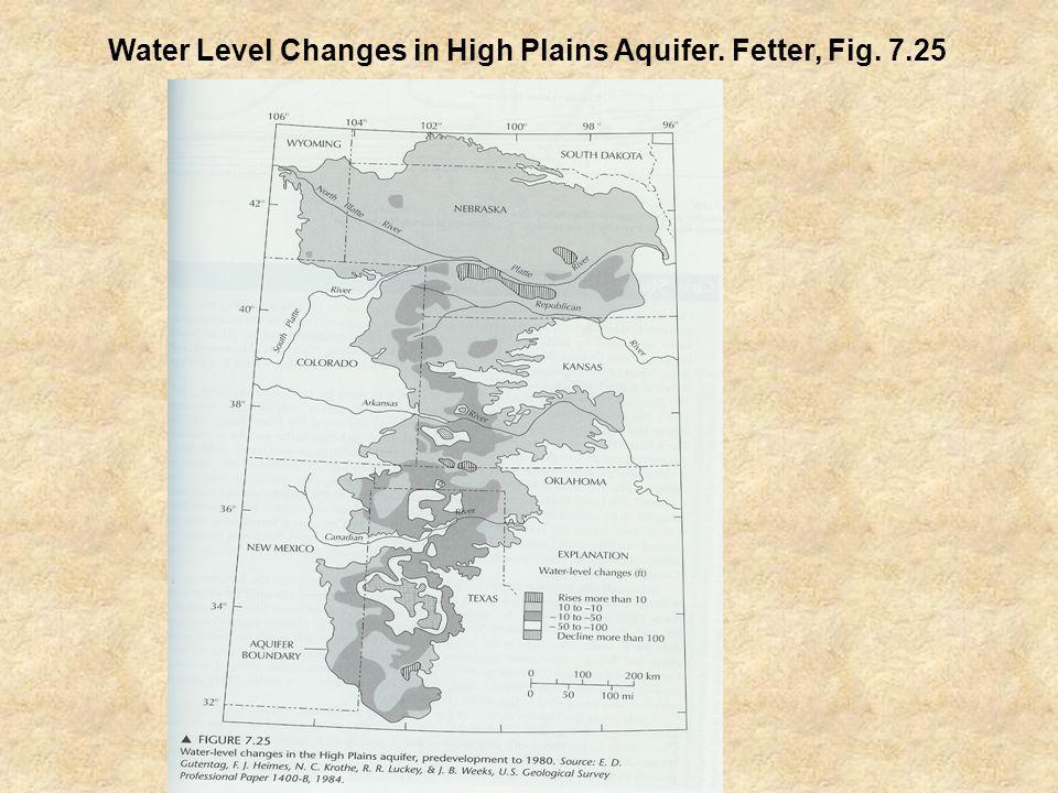 Water Level Changes in High Plains Aquifer. Fetter, Fig. 7.25