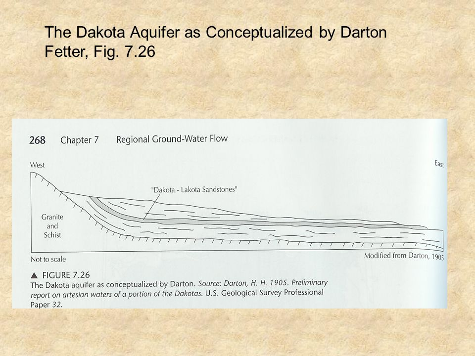 The Dakota Aquifer as Conceptualized by Darton Fetter, Fig. 7.26