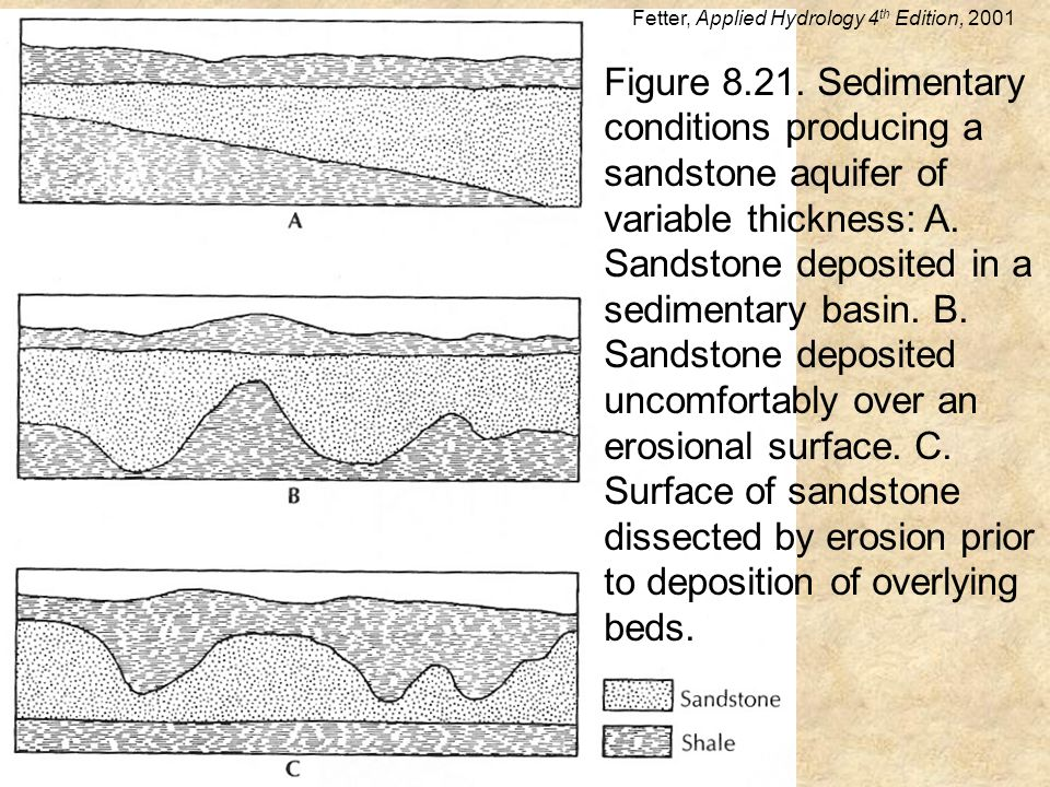 Figure 8.21. Sedimentary conditions producing a sandstone aquifer of variable thickness: A.