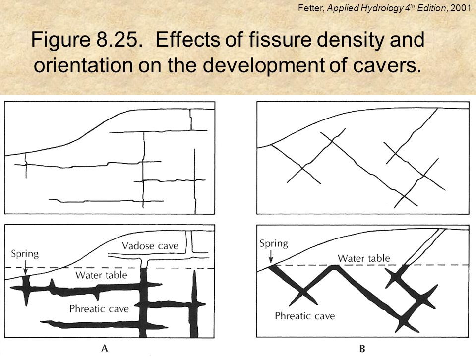 Figure 8.25. Effects of fissure density and orientation on the development of cavers.