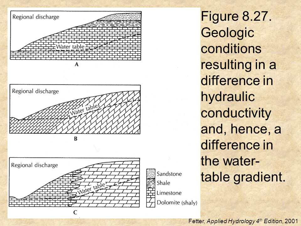 Figure 8.27. Geologic conditions resulting in a difference in hydraulic conductivity and, hence, a difference in the water- table gradient. Fetter, Ap