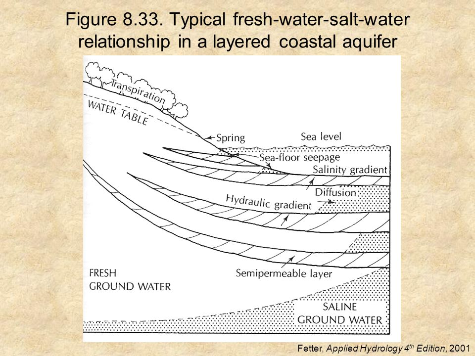 Figure 8.33. Typical fresh-water-salt-water relationship in a layered coastal aquifer Fetter, Applied Hydrology 4 th Edition, 2001