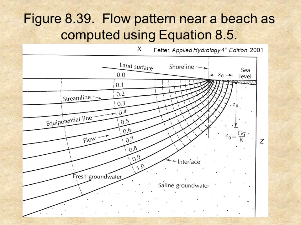 Figure 8.39. Flow pattern near a beach as computed using Equation 8.5.
